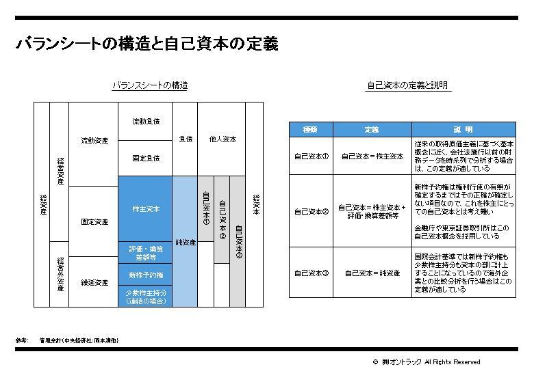 バランシートの構造と自己資本の定義.jpg