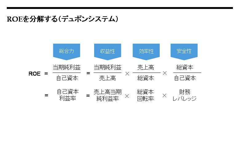 ROEを分解する(デュポンシステム).jpg