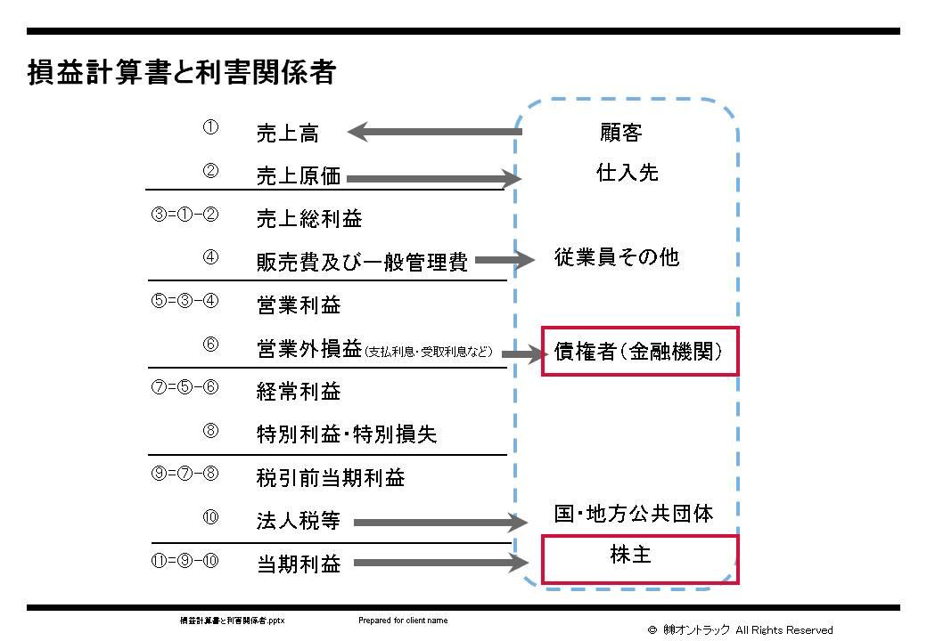 損益計算書と利害関係者.jpgのサムネール画像