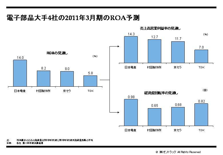 電子部品大手4社のROA見込み.jpg